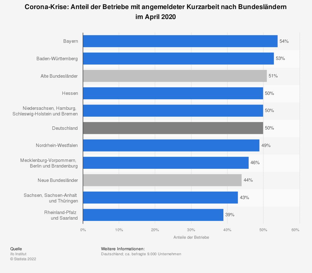 Statistik: Corona-Krise: Anteil der Betriebe mit angemeldeter Kurzarbeit nach Bundesländern im April 2020 | Statista
