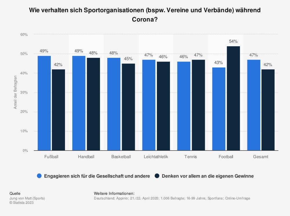 Statistik: Wie verhalten sich Sportorganisationen (bspw. Vereine und Verbände) während Corona? | Statista