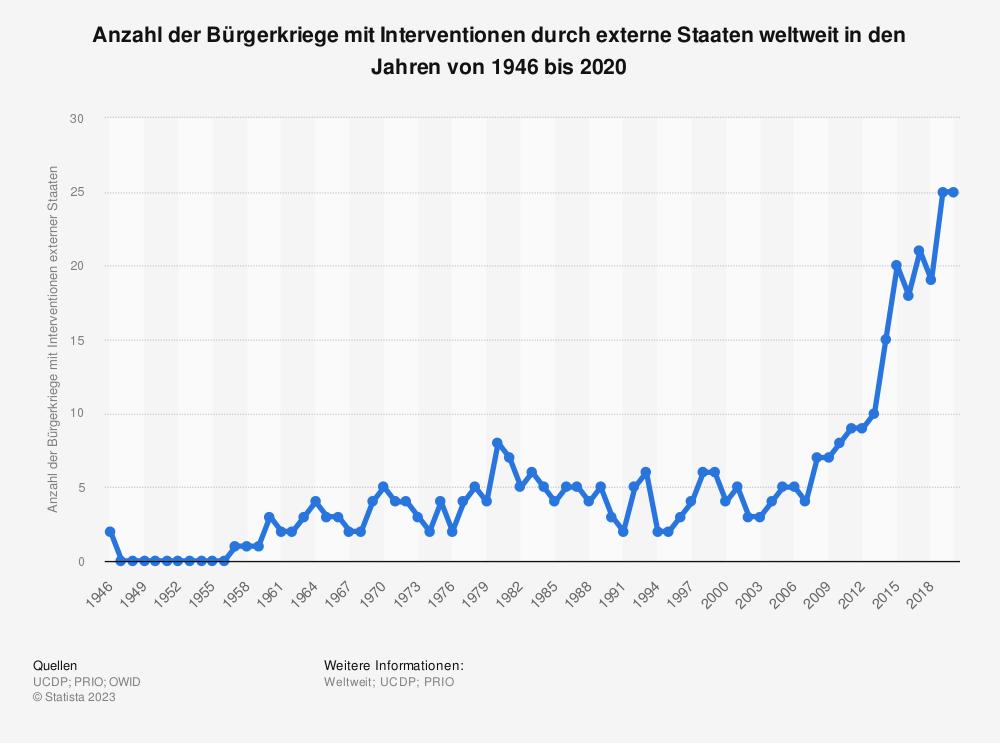 Statistik: Anzahl der Bürgerkriege mit Interventionen durch externe Staaten weltweit in den Jahren von 1946 bis 2016 | Statista