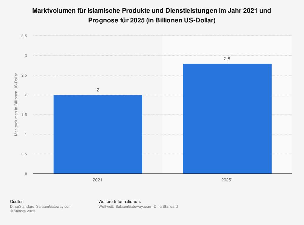 Statistik: Marktvolumen für islamische Produkte und Dienstleistungen im Jahr 2019 und Prognose für 2024 (in Billionen US-Dollar) | Statista