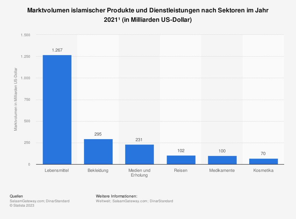 Statistik: Marktvolumen islamischer Produkte und Dienstleistungen nach Sektoren im Jahr 2019 (in Milliarden US-Dollar)   Statista