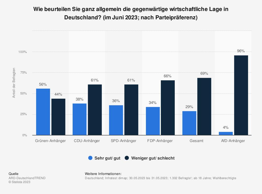 Statistik: Wie beurteilen Sie ganz allgemein die gegenwärtige wirtschaftliche Lage in Deutschland? (nach Parteipräferenz) | Statista