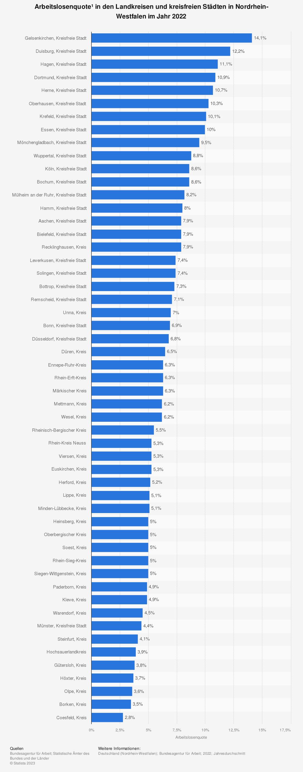 Statistik: Arbeitslosenquote* in den Landkreisen und kreisfreien Städten in Nordrhein-Westfalen im Jahr 2020 | Statista