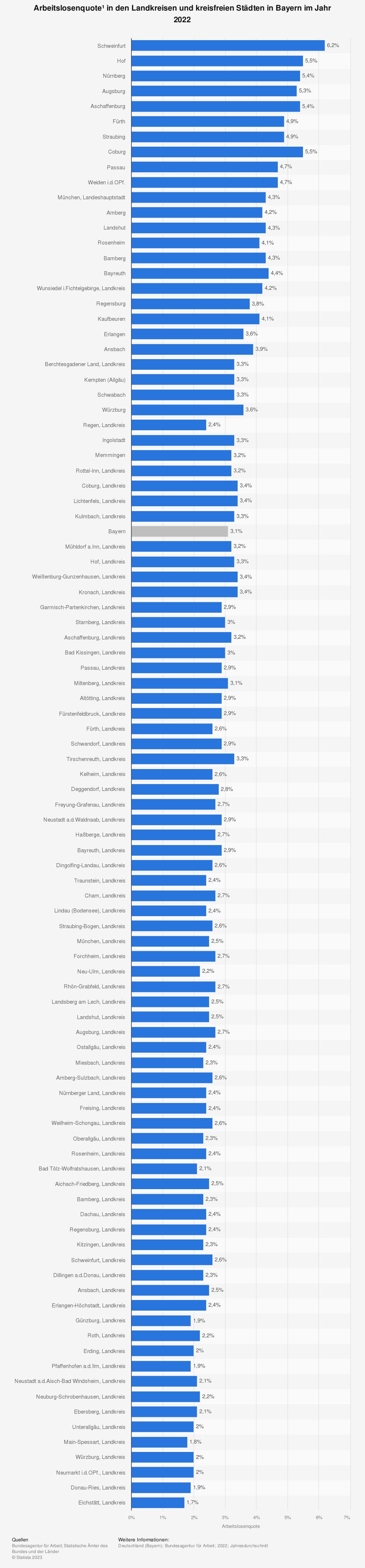Statistik: Arbeitslosenquote* in den Landkreisen und kreisfreien Städten in Bayern im Jahr 2020 | Statista