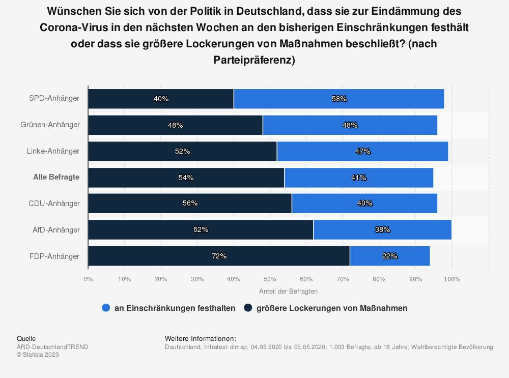 Statistik: Wünschen Sie sich von der Politik in Deutschland, dass sie zur Eindämmung des Corona-Virus in den nächsten Wochen an den bisherigen Einschränkungen festhält oder dass sie größere Lockerungen von Maßnahmen beschließt? (nach Parteipräferenz) | Statista
