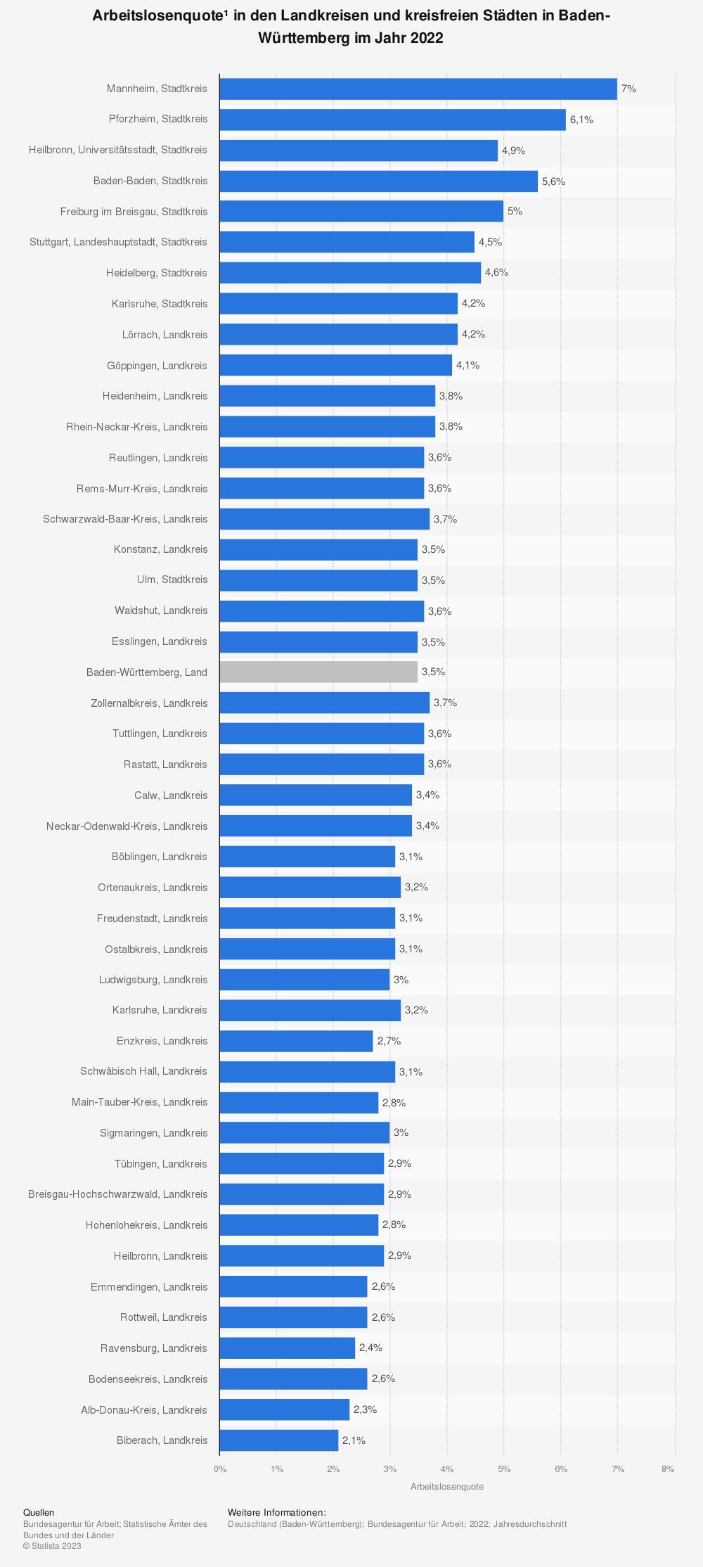 Statistik: Arbeitslosenquote* in den Landkreisen und kreisfreien Städten in Baden-Württemberg im Jahr 2020   Statista