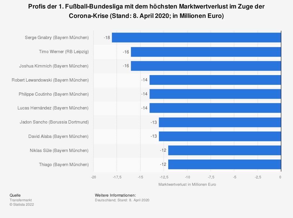Statistik: Profis der 1. Fußball-Bundesliga mit dem höchsten Marktwertverlust im Zuge der Corona-Krise (Stand: 8. April 2020; in Millionen Euro) | Statista