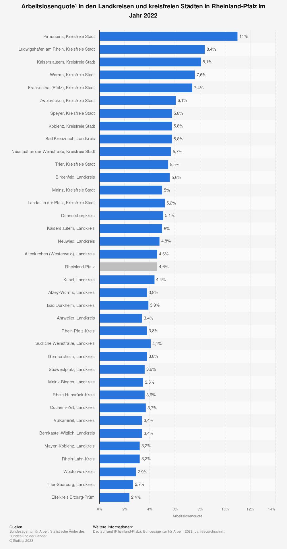 Statistik: Arbeitslosenquote* in den Landkreisen und kreisfreien Städten in Rheinland-Pfalz im Jahr 2020   Statista