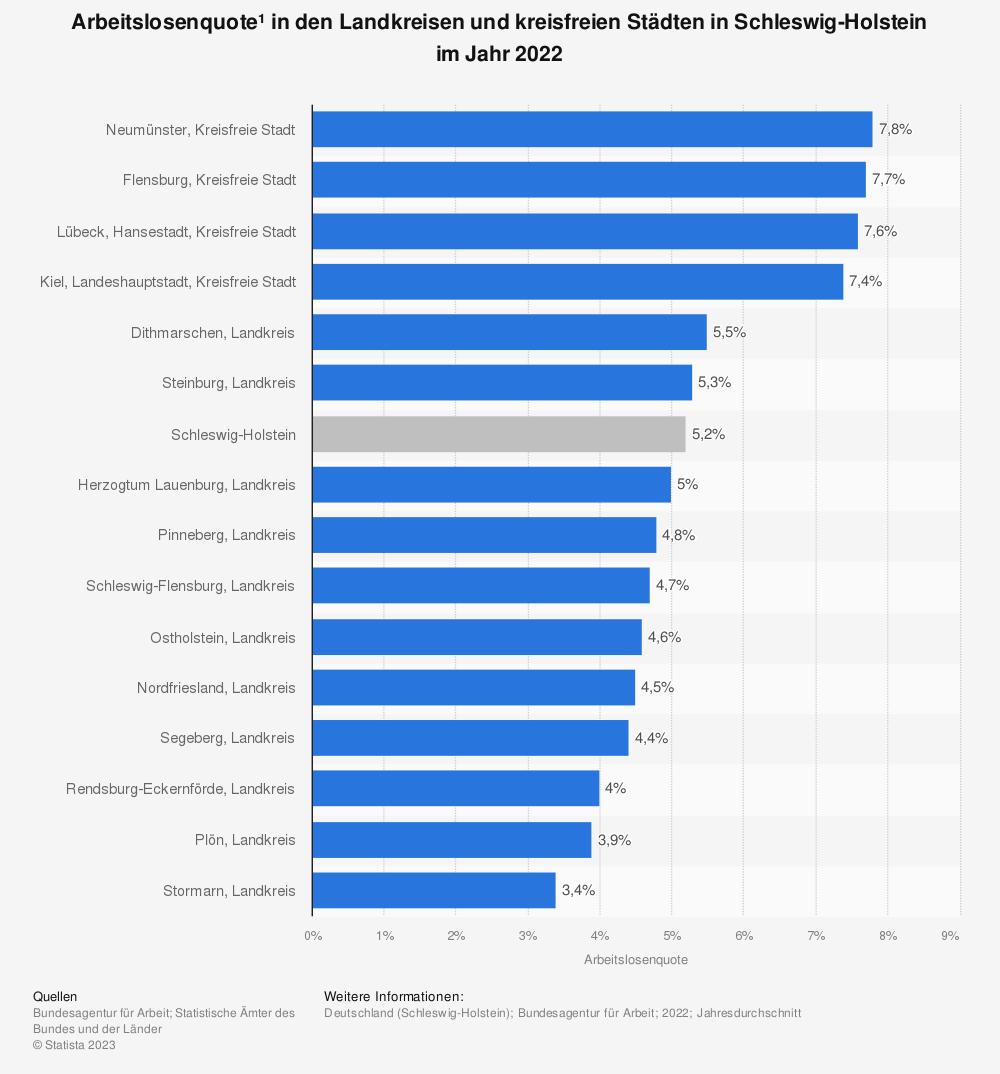 Statistik: Arbeitslosenquote* in den Landkreisen und kreisfreien Städten in Schleswig-Holstein im Jahr 2020 | Statista