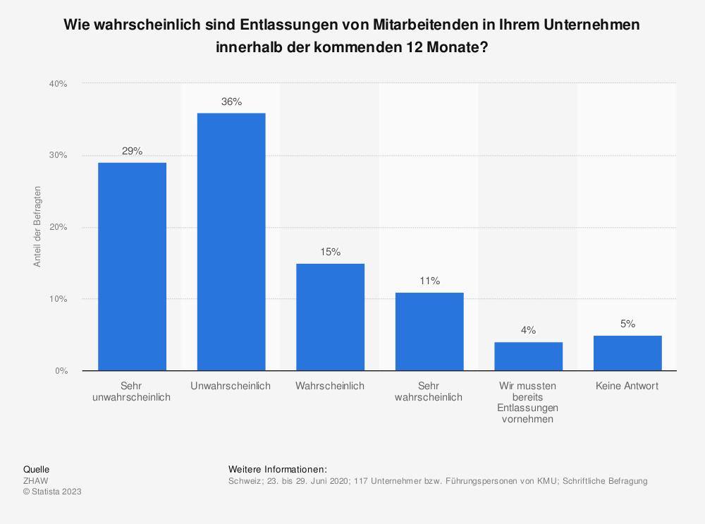 Statistik: Wie wahrscheinlich sind Entlassungen von Mitarbeitenden in Ihrem Unternehmen innerhalb der kommenden 12 Monate? | Statista