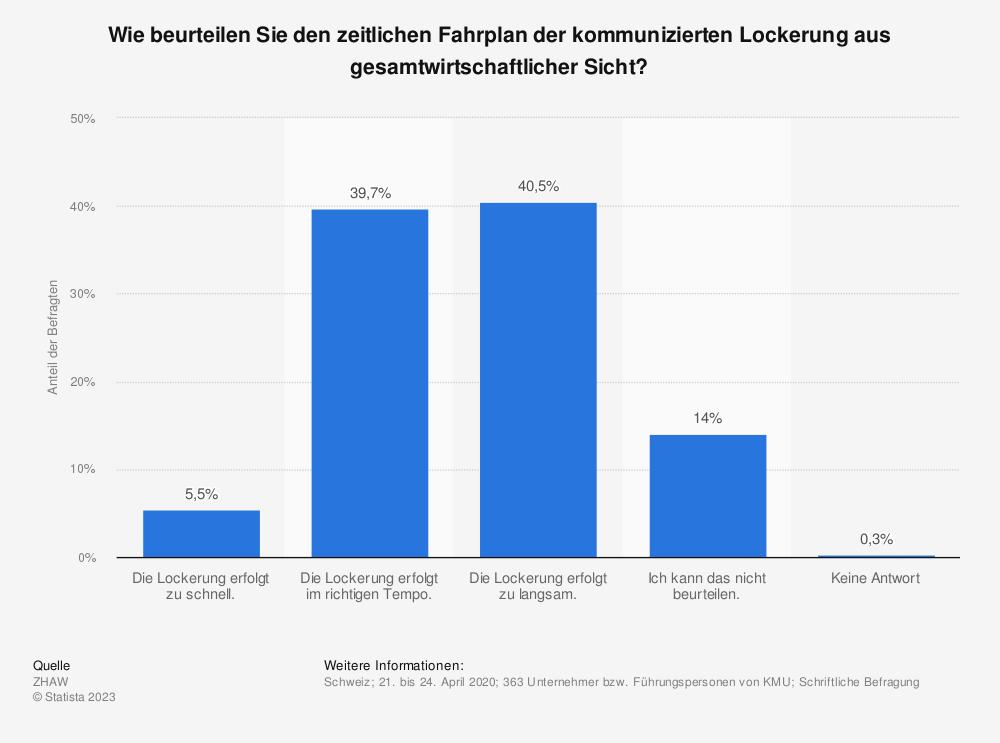 Statistik: Wie beurteilen Sie den zeitlichen Fahrplan der kommunizierten Lockerung aus gesamtwirtschaftlicher Sicht? | Statista