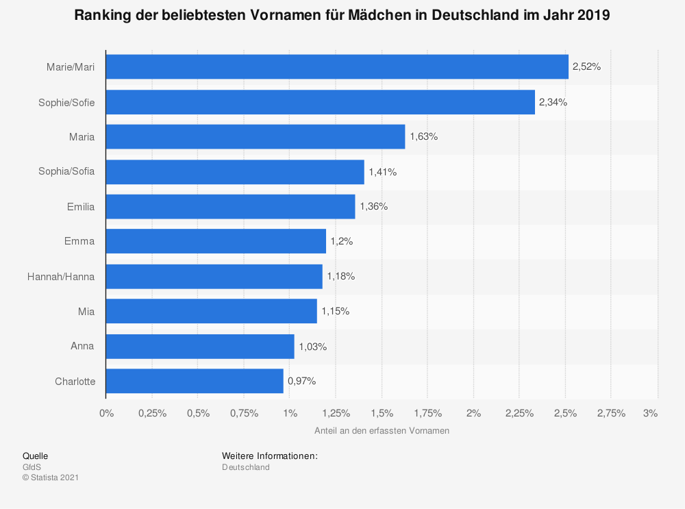Statistik: Ranking der beliebtesten Vornamen für Mädchen in Deutschland im Jahr 2019   Statista