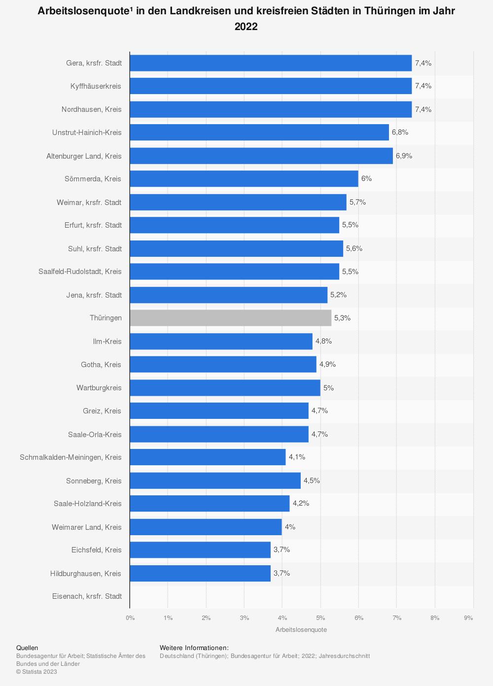 Statistik: Arbeitslosenquote* in den Landkreisen und kreisfreien Städten in Thüringen im Jahr 2020 | Statista