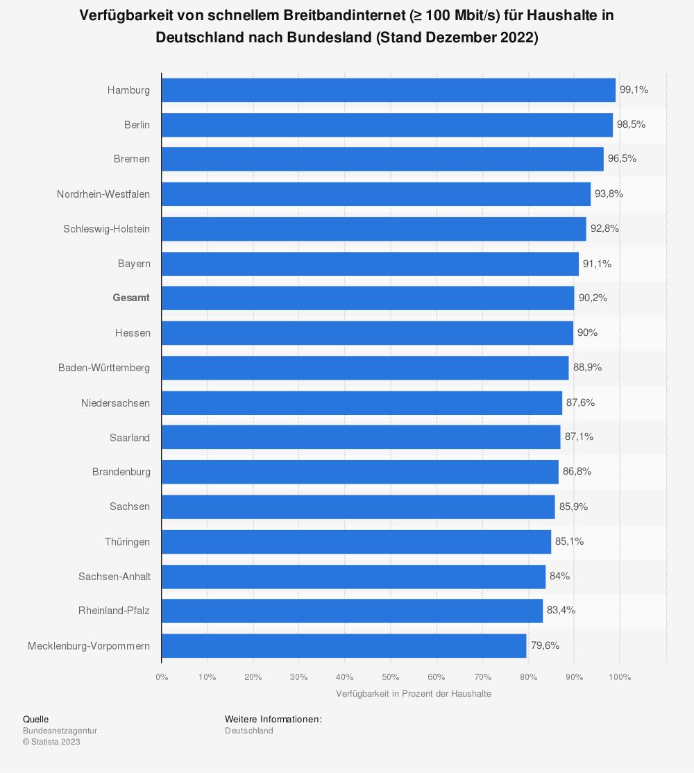 Statistik: Verfügbarkeit von schnellem Breitbandinternet (≥ 100Mbit/s) für Haushalte in Deutschland nach Bundesland (Stand Mitte 2020) | Statista