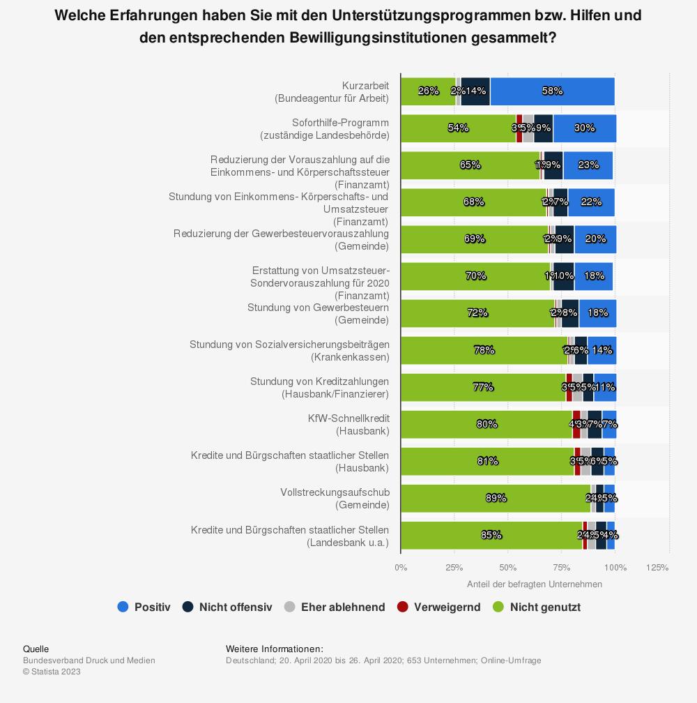 Statistik: Welche Erfahrungen haben Sie mit den Unterstützungsprogrammen bzw. Hilfen und den entsprechenden Bewilligungsinstitutionen gesammelt?   Statista