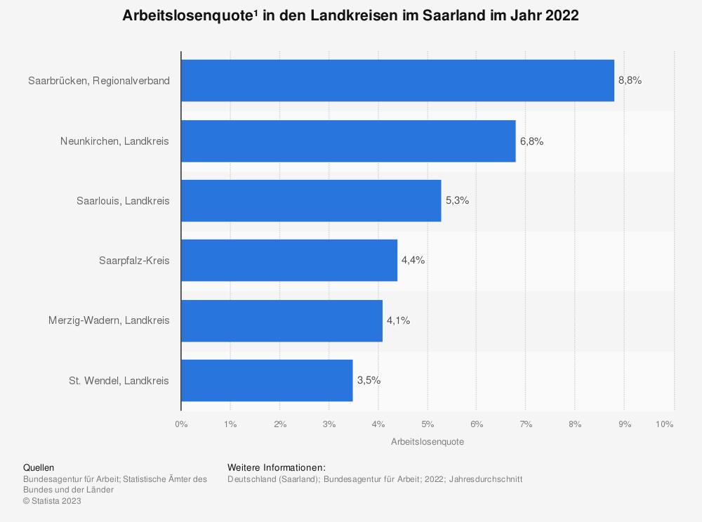 Statistik: Arbeitslosenquote* in den Landkreisen im Saarland im Jahr 2020 | Statista