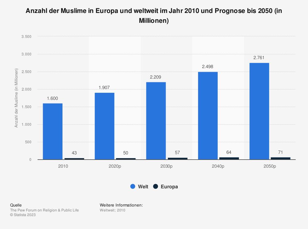 Statistik: Anzahl der Muslime in Europa und weltweit im Jahr 2010 und Prognose bis 2050 (in Millionen) | Statista
