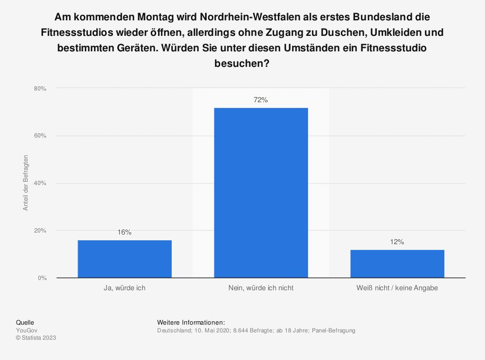 Statistik: Am kommenden Montag wird Nordrhein-Westfalen als erstes Bundesland die Fitnessstudios wieder öffnen, allerdings ohne Zugang zu Duschen, Umkleiden und bestimmten Geräten. Würden Sie unter diesen Umständen ein Fitnessstudio besuchen?   Statista
