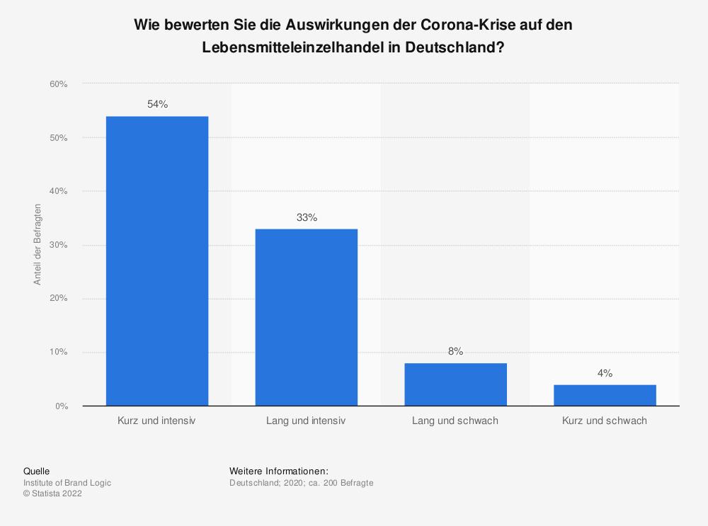 Statistik: Wie bewerten Sie die Auswirkungen der Corona-Krise auf den Lebensmitteleinzelhandel in Deutschland?   Statista