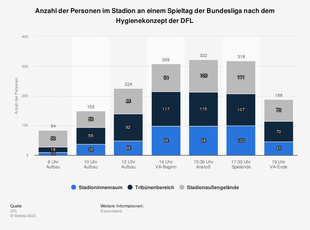 Statistik: Anzahl der Personen im Stadion an einem Spieltag der Bundesliga nach dem Hygienekonzept der DFL  | Statista