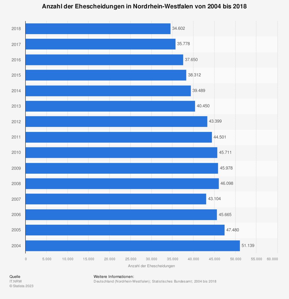Statistik: Anzahl der Ehescheidungen in Nordrhein-Westfalen von 2004 bis 2018 | Statista