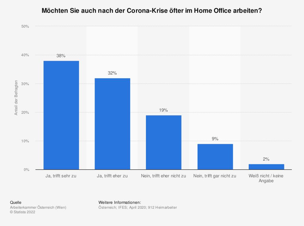 Statistik: Möchten Sie auch nach der Corona-Krise öfter im Home Office arbeiten? | Statista