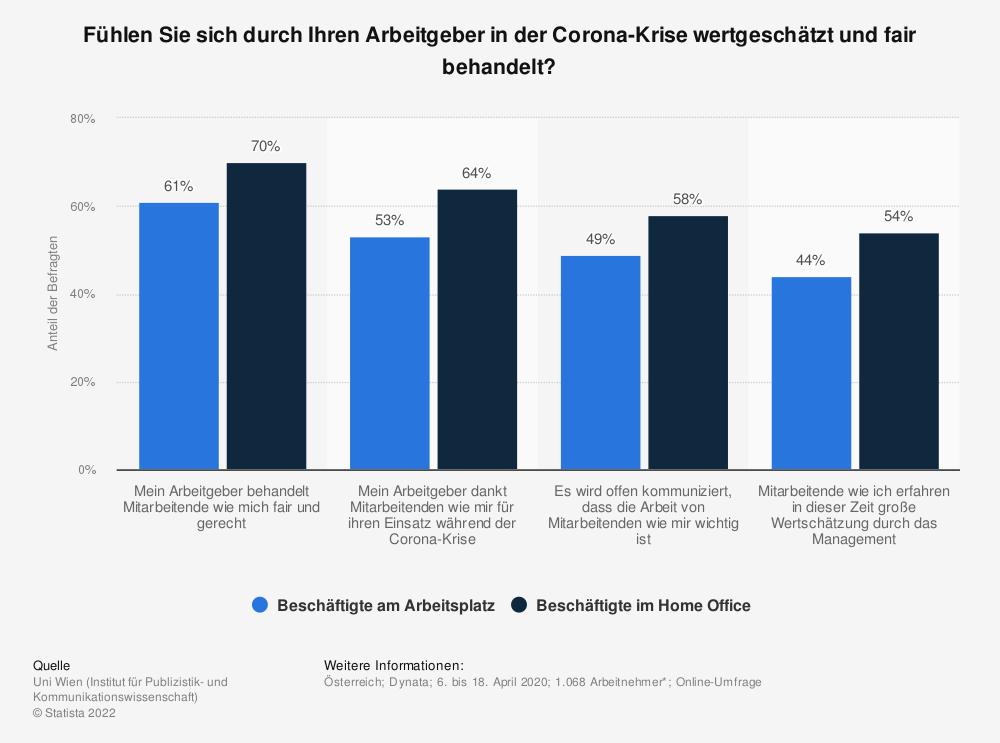 Statistik: Fühlen Sie sich durch Ihren Arbeitgeber in der Corona-Krise wertgeschätzt und fair behandelt?   Statista