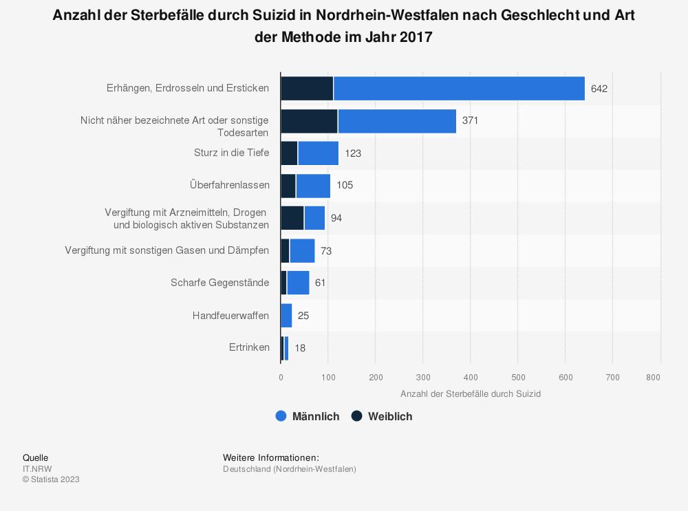 Statistik: Anzahl der Sterbefälle durch Suizid in Nordrhein-Westfalen nach Geschlecht und Art der Methode im Jahr 2017 | Statista