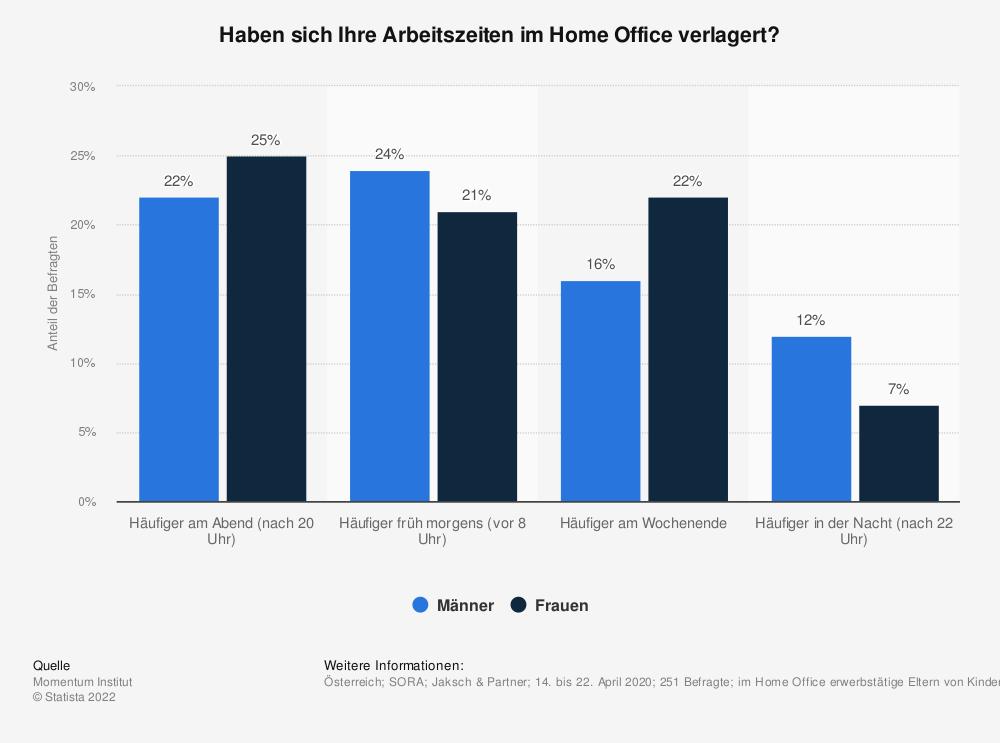 Statistik: Haben sich Ihre Arbeitszeiten im Home Office verlagert?   Statista