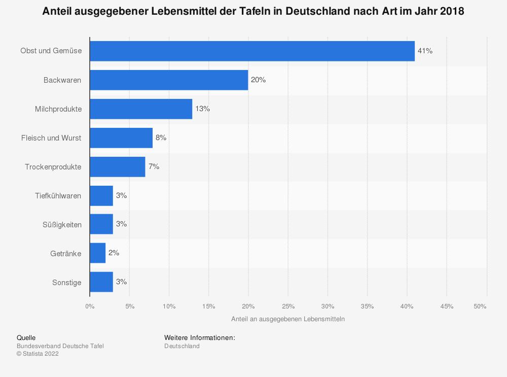 Statistik: Anteil ausgegebener Lebensmittel der Tafeln in Deutschland nach Art im Jahr 2018 | Statista
