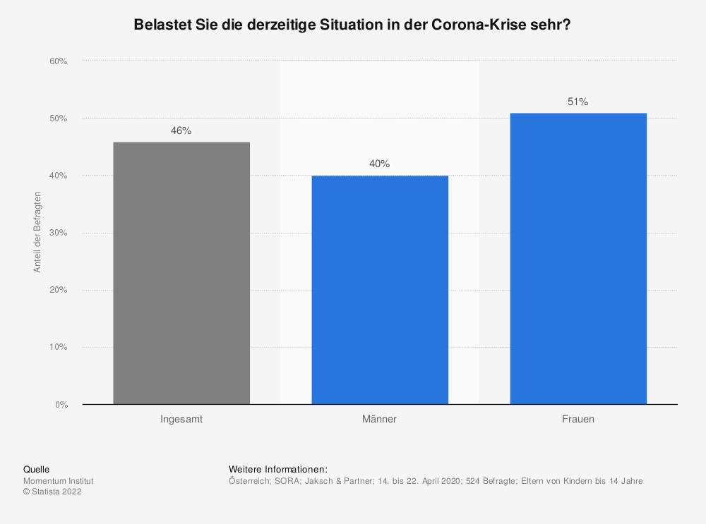 Statistik: Belastet Sie die derzeitige Situation in der Corona-Krise sehr? | Statista