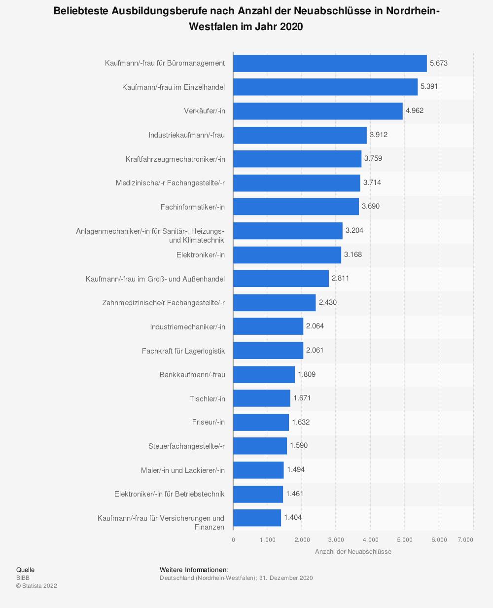 Statistik: Beliebteste Ausbildungsberufe nach Anzahl der Neuabschlüsse in Nordrhein-Westfalen im Jahr 2019 | Statista