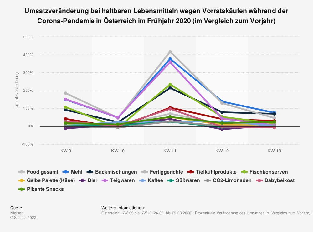 Statistik: Umsatzveränderung bei haltbaren Lebensmitteln wegen Vorratskäufen während der Corona-Pandemie in Österreich im Frühjahr 2020 (im Vergleich zum Vorjahr)   Statista