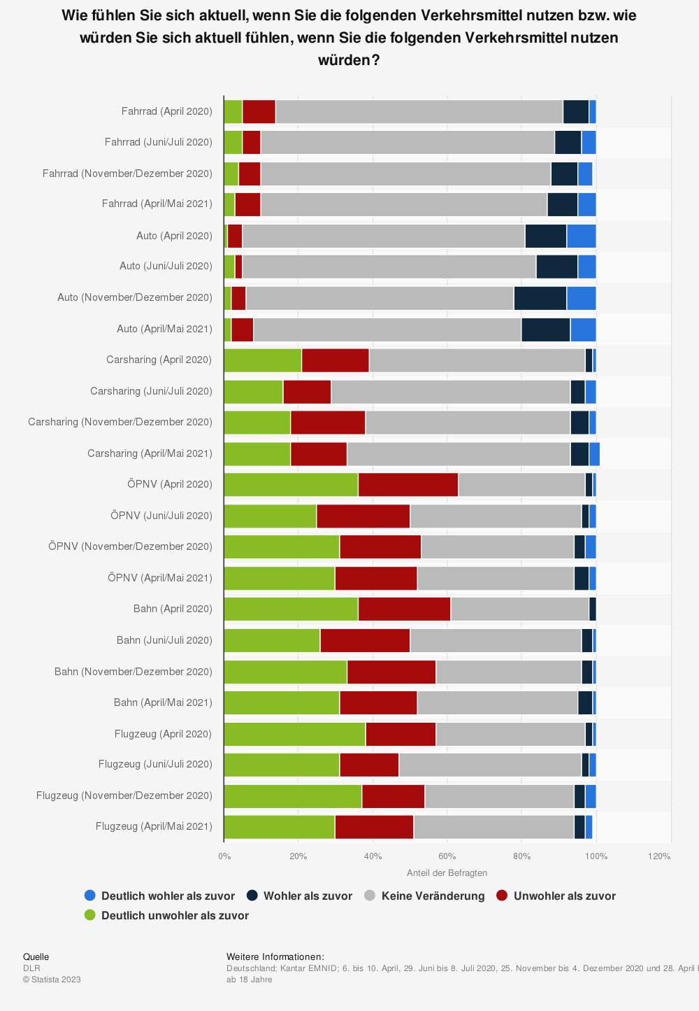 Statistik: Wie fühlen Sie sich aktuell, wenn Sie die folgenden Verkehrsmittel nutzen bzw. wie würden Sie sich aktuell fühlen, wenn Sie die folgenden Verkehrsmittel nutzen würden? | Statista