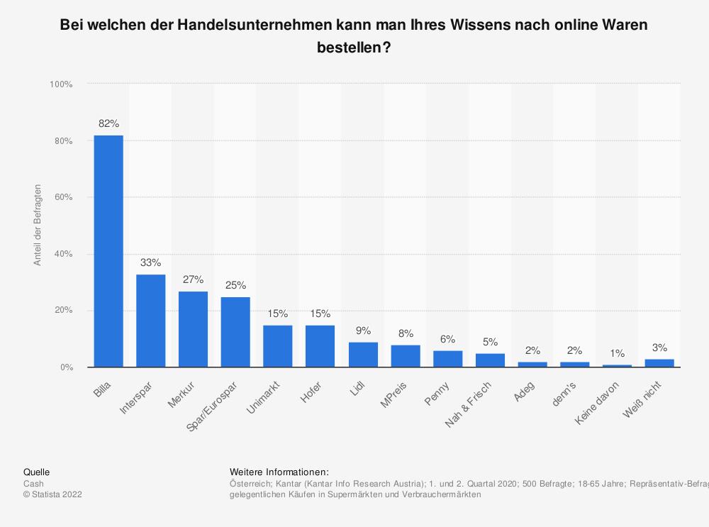 Statistik: Bei welchen der Handelsunternehmen kann man Ihres Wissens nach online Waren bestellen? | Statista