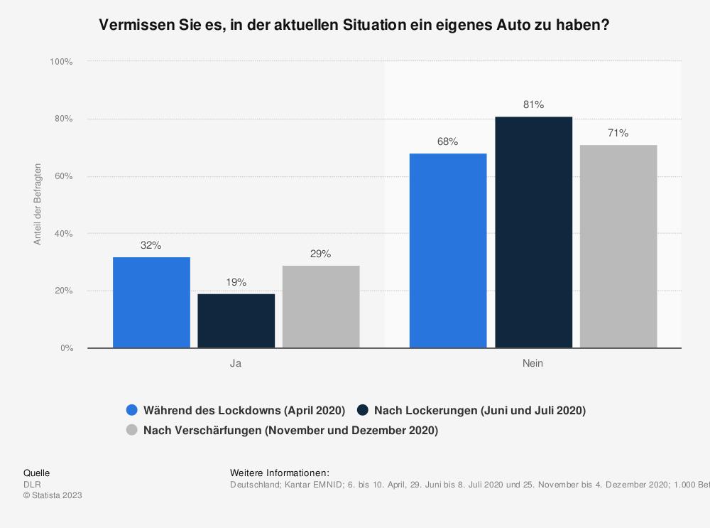 Statistik: Vermissen Sie es, in der aktuellen Situation ein eigenes Auto zu haben? | Statista