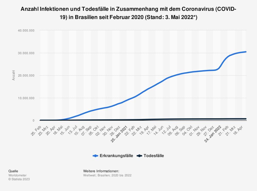 Statistik: Anzahl Infektionen und Todesfälle in Zusammenhang mit dem Coronavirus (COVID-19) in Brasilien seit Februar 2020 (Stand: 11. Juni 2021) | Statista