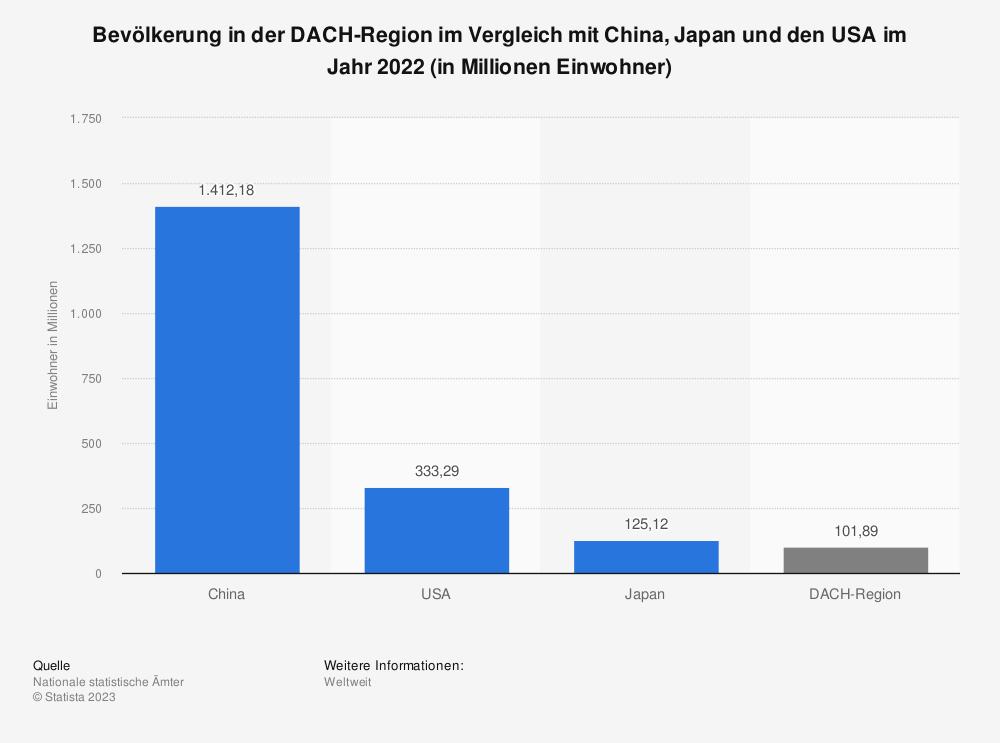 Statistik: Bevölkerung in der DACH-Region im Vergleich mit China, Japan und den USA im Jahr 2019 (in Millionen Einwohner) | Statista