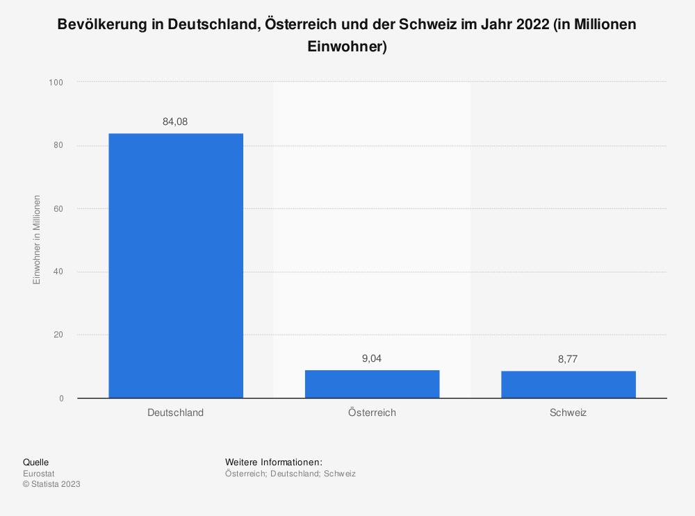 Statistik: Bevölkerung in Deutschland, Österreich und der Schweiz im Jahr 2019 (in Millionen Einwohner) | Statista