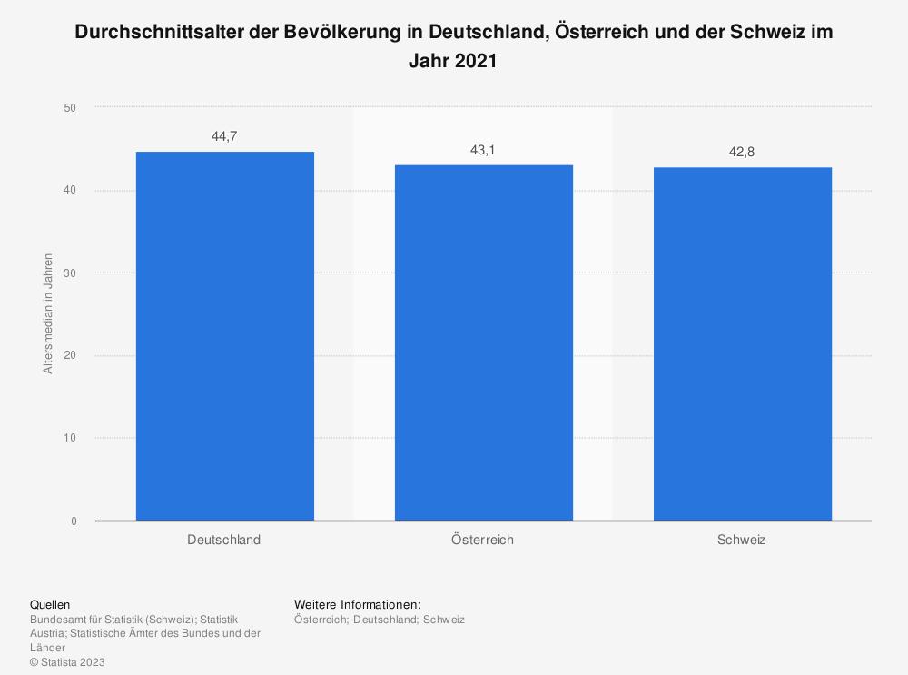 Statistik: Durchschnittsalter der Bevölkerung in Deutschland, Österreich und der Schweiz im Jahr 2020 (Altersmedian in Jahren) | Statista