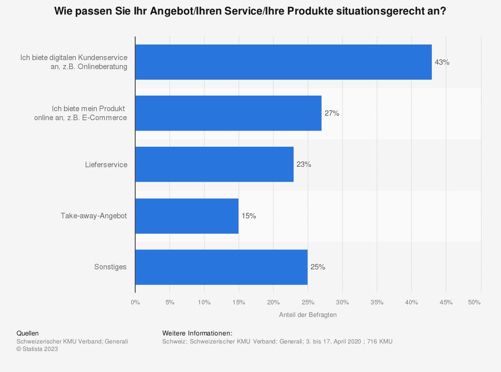 Statistik: Wie passen Sie Ihr Angebot/Ihren Service/Ihre Produkte situationsgerecht an?   Statista