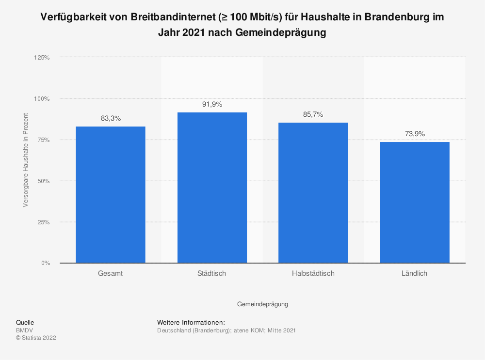 Statistik: Verfügbarkeit von Breitbandinternet (≥ 100Mbit/s) für Haushalte in Brandenburg im Jahr 2020 nach Gemeindeprägung | Statista