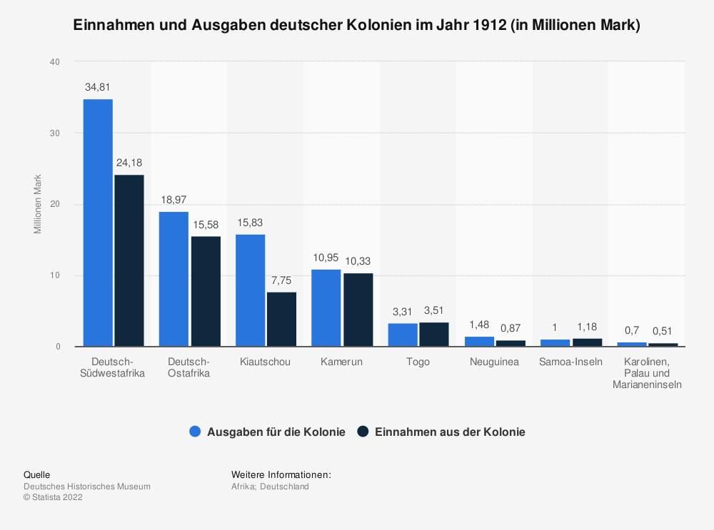 Statistik: Einnahmen und Ausgaben deutscher Kolonien im Jahr 1912 (in Millionen Mark) | Statista