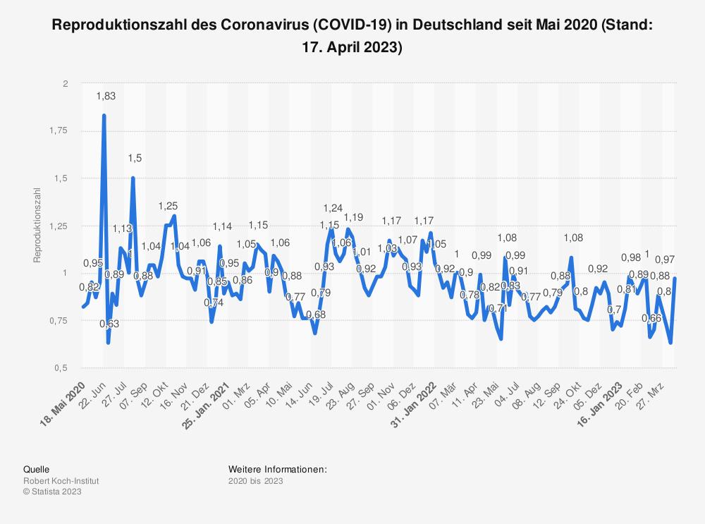 Statistik: Reproduktionszahl des Coronavirus (COVID-19) in Deutschland seit April 2020 (Stand: 5. November 2020) | Statista