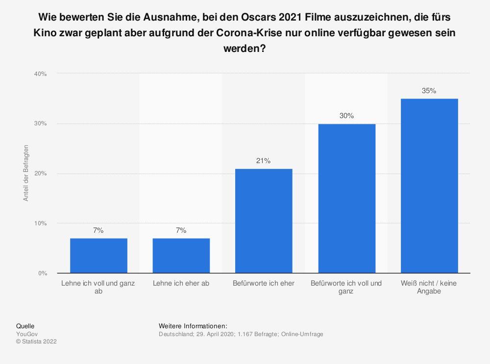 Statistik: Wie bewerten Sie die Ausnahme, bei den Oscars 2021 Filme auszuzeichnen, die fürs Kino zwar geplant aber aufgrund der Corona-Krise nur online verfügbar gewesen sein werden? | Statista