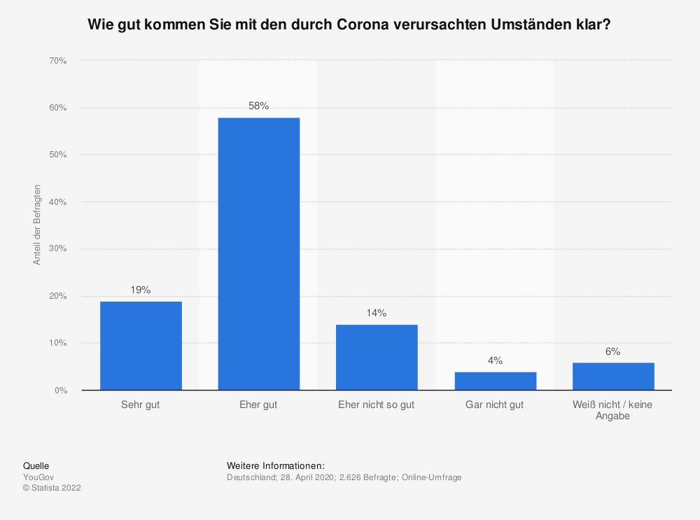 Statistik: Wie gut kommen Sie mit den durch Corona verursachten Umständen klar?  | Statista