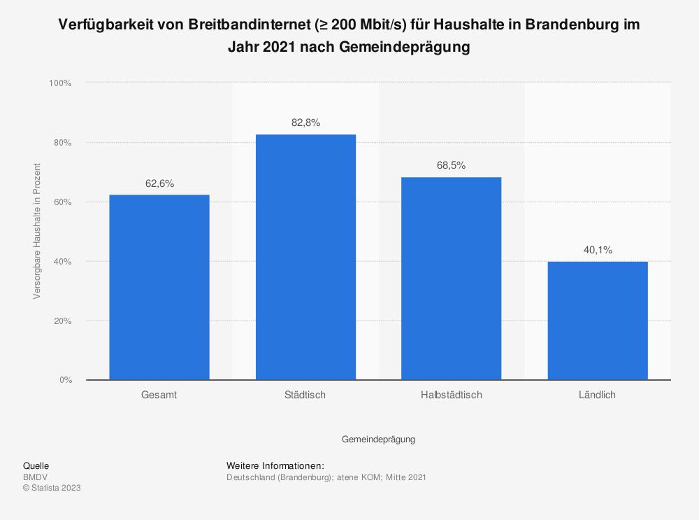 Statistik: Verfügbarkeit von Breitbandinternet (≥ 200Mbit/s) für Haushalte in Brandenburg im Jahr 2020 nach Gemeindeprägung | Statista