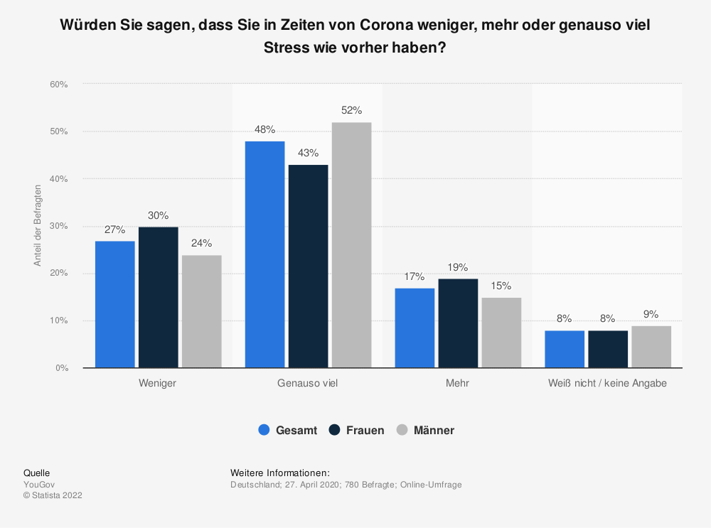 Statistik: Würden Sie sagen, dass Sie in Zeiten von Corona weniger, mehr oder genauso viel Stress wie vorher haben? | Statista