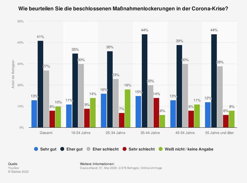 Statistik: Wie beurteilen Sie die beschlossenen Maßnahmenlockerungen in der Corona-Krise?  | Statista