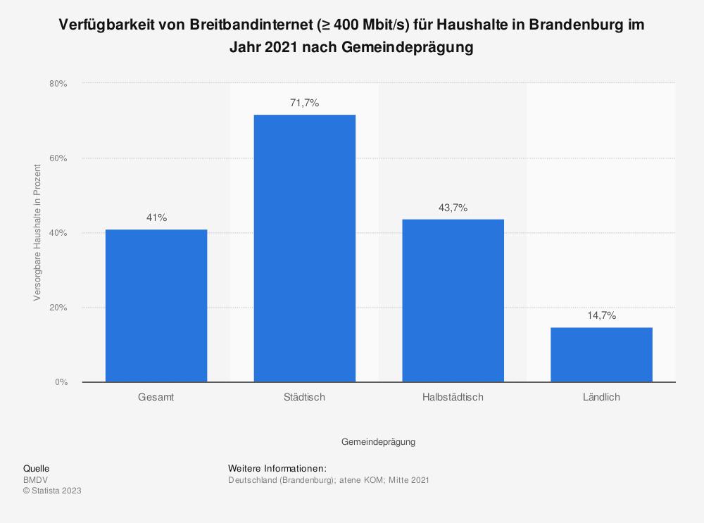 Statistik: Verfügbarkeit von Breitbandinternet (≥ 400Mbit/s) für Haushalte in Brandenburg im Jahr 2020 nach Gemeindeprägung   Statista